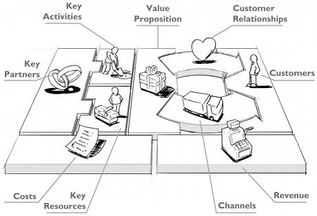 business-canvas-1