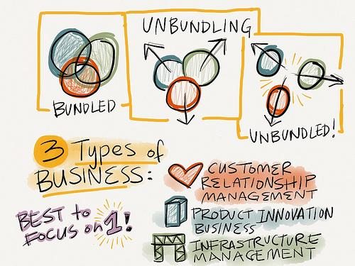 unbundling-business-model