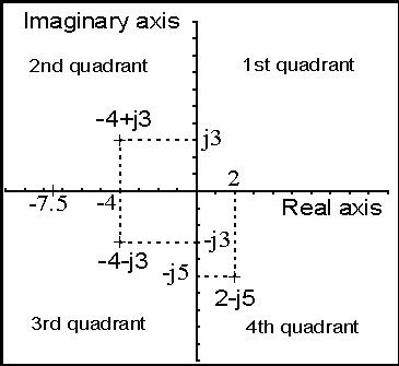 complex_number