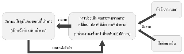 trm_flow